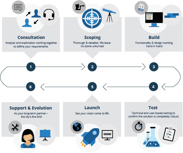 software-development-process-infographic